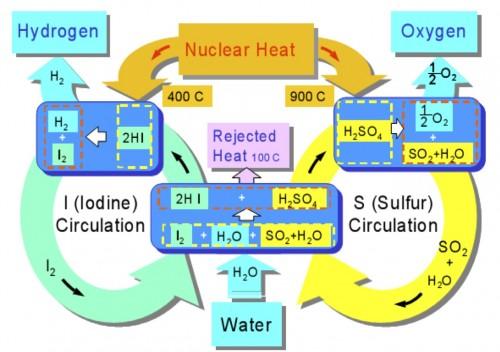 Hydrogen Dissociation