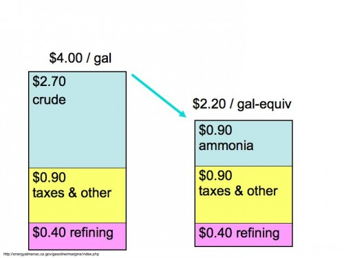 Relative costs