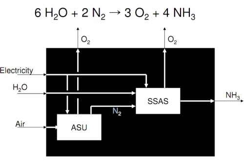 Solid State Ammonia Synthesis