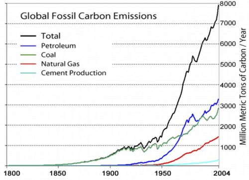 Global fossil fuel essions