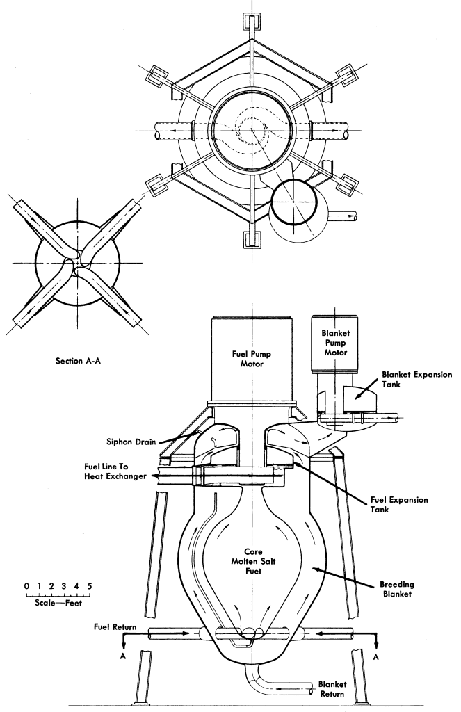 An 1958 concept for a two-fluid molten-salt breeder reactor.