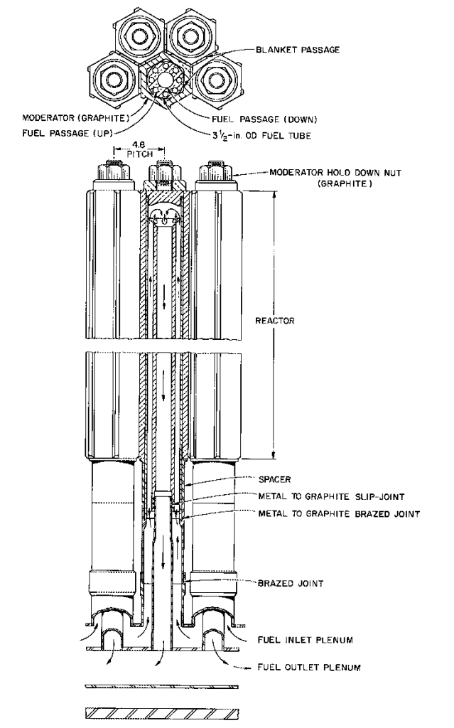 "A single graphite ""fuel cell"" from ORNL-3936 for a molten-salt breeder reactor. Fuel salt flowed upward from the entrance plenum through eight channels at 45-degree angles to one another, then downward through the central channel to the exit plenum. From ORNL-3936, page 178."