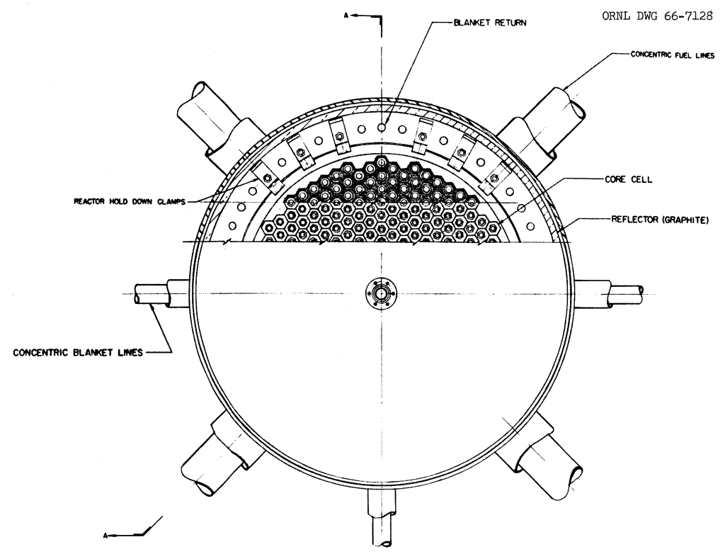 A cross-sectional view of the reactor vessel from ORNL-3996 for a molten-salt breeder reactor. The central region consists of hexagonal graphite prisms arranged on a triangular pitch.  The transition region of the reactor is empty, and the reflector consists of a graphite annulus.  From ORNL-3996, page 35.