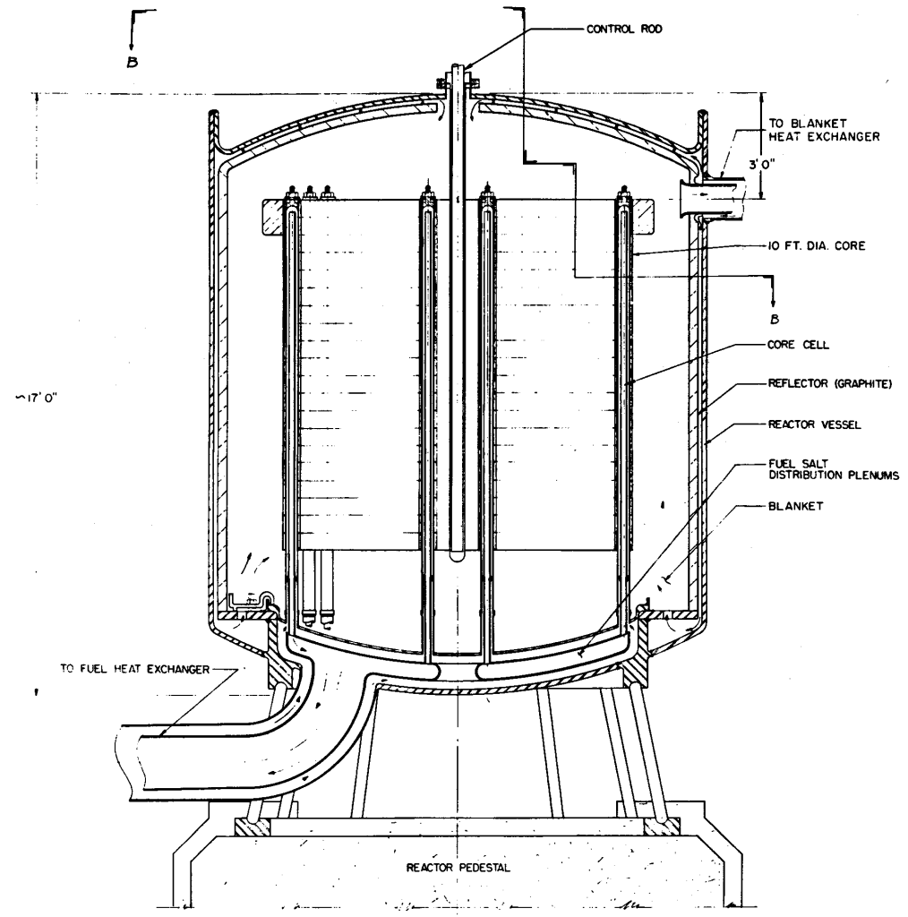 An elevation view of the reactor vessel from ORNL-3996 for a molten-salt breeder reactor. The central region consists of hexagonal graphite prisms arranged on a triangular pitch. The transition region of the reactor is empty, and the reflector consists of a graphite annulus. From ORNL-3996, page 36.