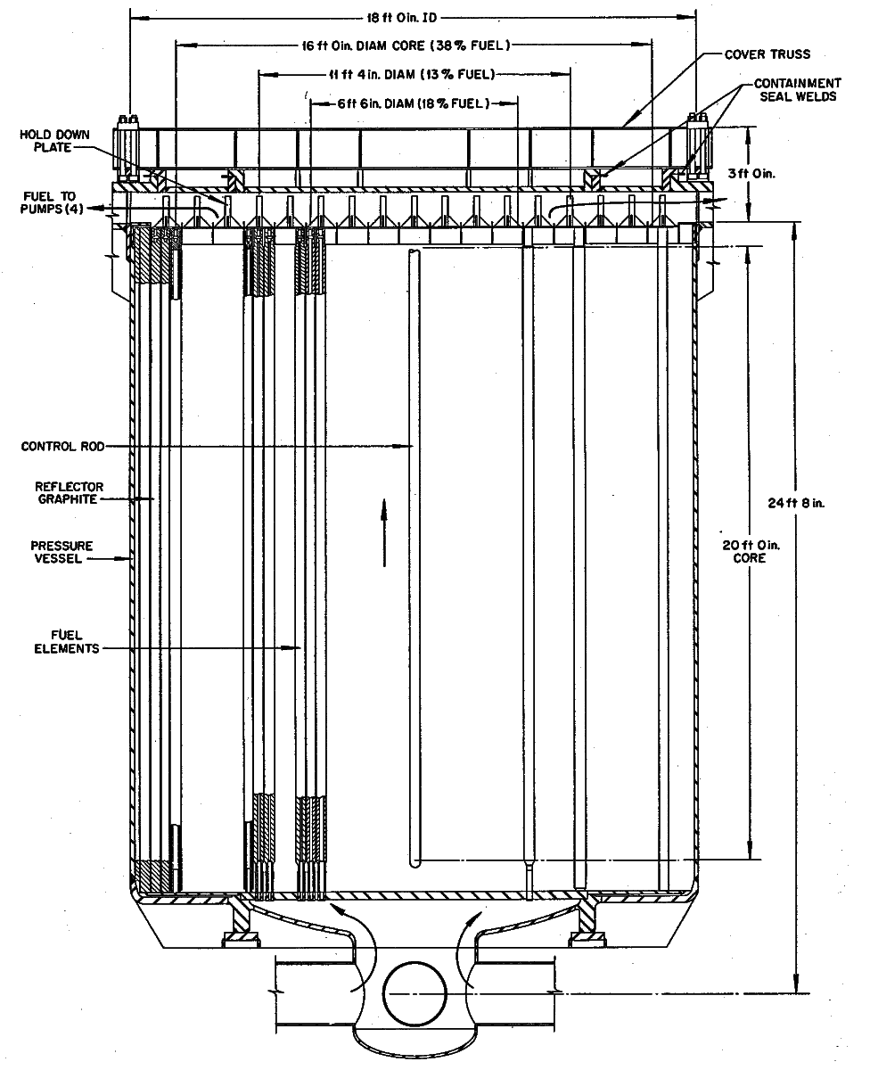 An elevation view of the reactor vessel from ORNL-4254 for a molten-salt breeder reactor. The central region consists of square graphite prisms arranged on a square pitch. The transition region of the reactor consists of cylindrical graphite tubes open at each end and allowed to fill with blanket salt. The reflector consists of solid graphite cylinders. From ORNL-4254, page 60.