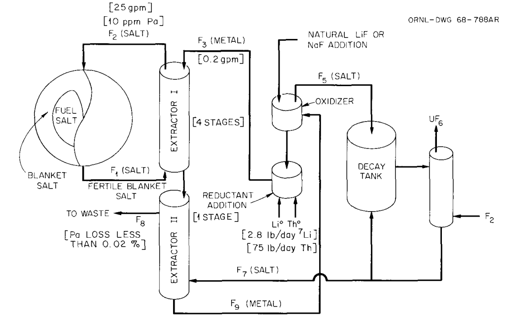 """Throwaway"" Flowsheet for Removing Protactinium from a Two-Fluid MSBR Without Use of an Electrolytic Oxidizer-Reducer. (from ORNL-4272, figure 1.10)"