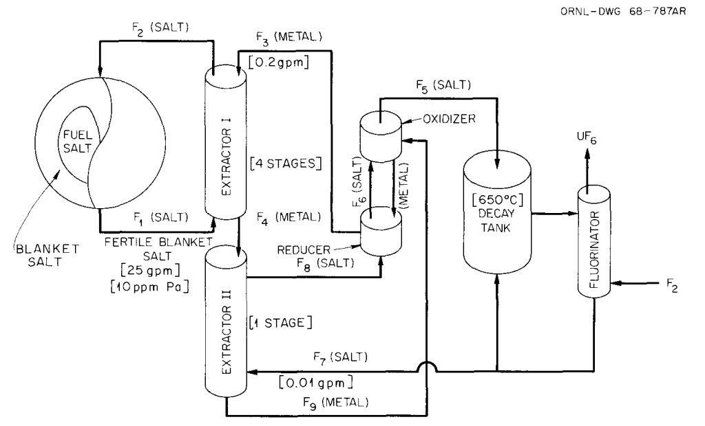 Use of an Electrolytic Cell to Generate Metallic Reductants for a Two-Fluid MSBR. (from ORNL-4272, figure 1.9)