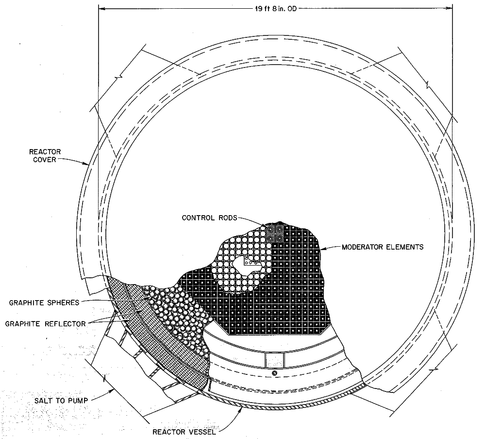 A cross-sectional view of the reactor vessel from ORNL-4344 for a molten-salt breeder reactor. The central region consists of square graphite prisms arranged on a square pitch, with the arrangement forming the overall shape of an octagon. The transition region of the reactor consists of floating graphite spheres. The reflector consists of solid graphite wedge blocks arranged in an annular shape. From ORNL-4344, page 61.