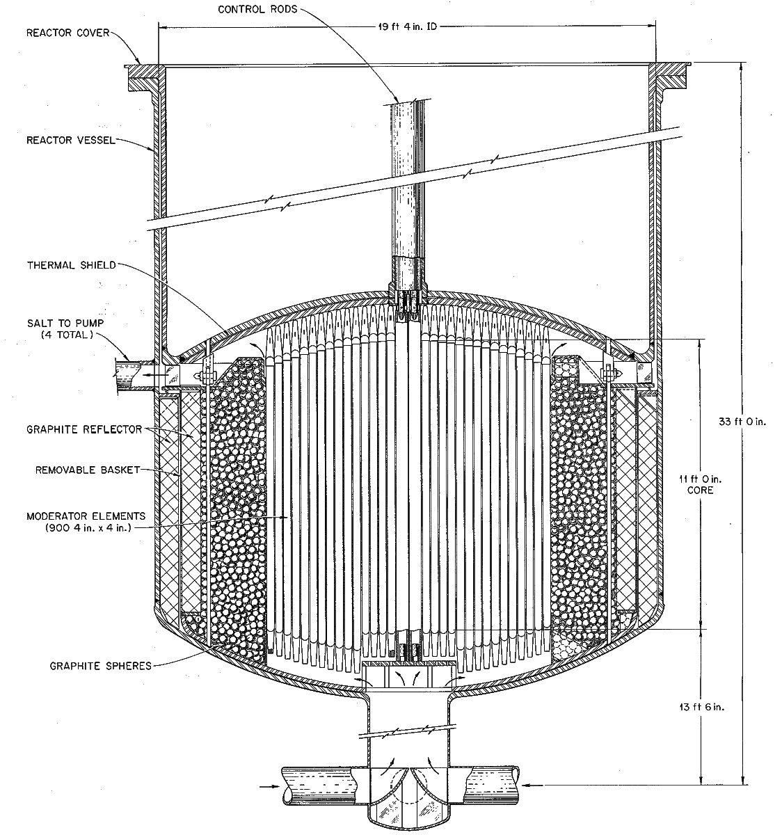 An elevation view of the reactor vessel from ORNL-4344 for a molten-salt breeder reactor. The central region consists of square graphite prisms arranged on a square pitch. The transition region of the reactor consists of a bed of graphite spheres floating in the fuel salt. The reflector consists of solid graphite wedge blocks arranged in an annular shape. From ORNL-4344, page 62.