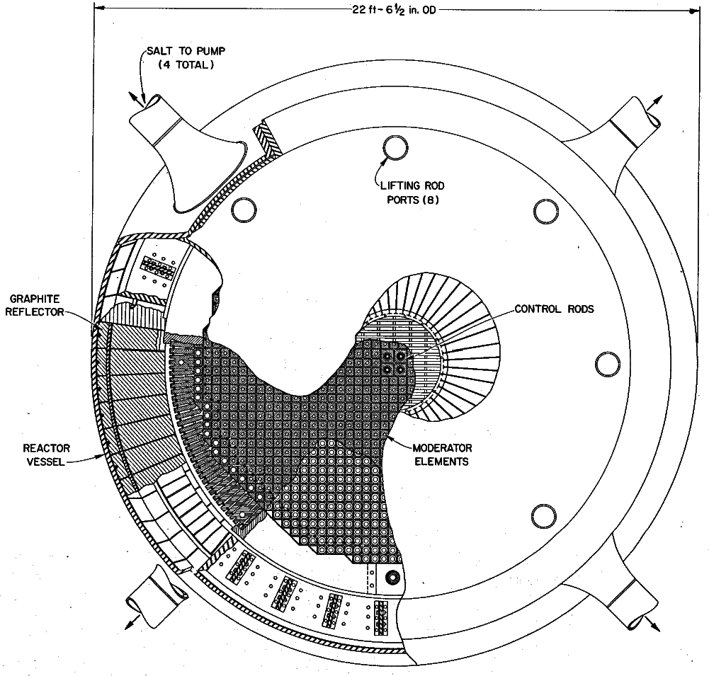 A cross-sectional view of the reactor vessel from ORNL-4396 for a molten-salt breeder reactor. The central region consists of square graphite prisms arranged on a square pitch, with the arrangement forming the overall shape of an octagon. The transition region of the reactor consists of floating graphite spheres. The reflector consists of solid graphite wedge blocks arranged in an annular shape. From ORNL-4396, page 55.
