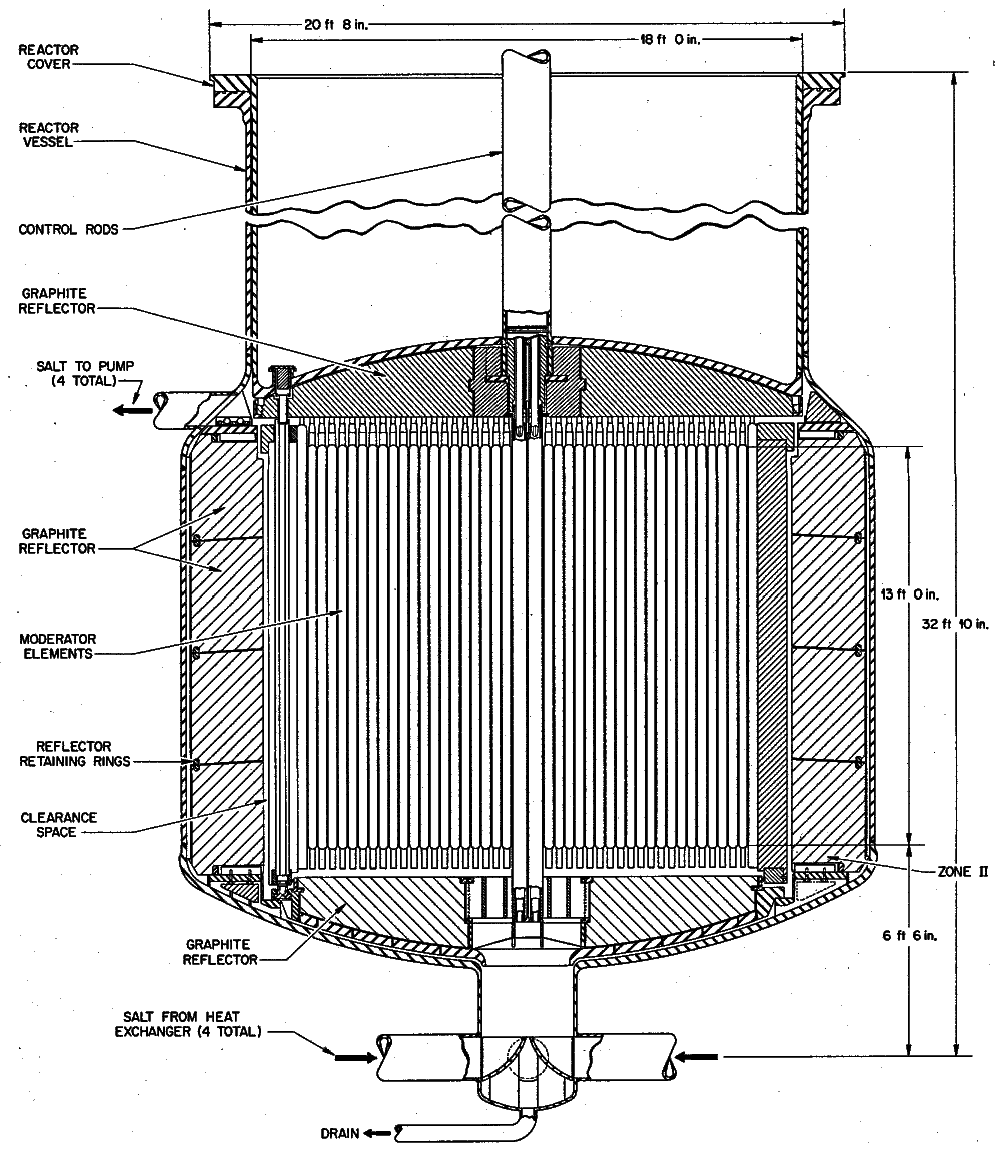 An elevation view of the reactor vessel from ORNL-4396 for a molten-salt breeder reactor. The central region consists of square graphite prisms arranged on a square pitch. The transition region of the reactor consists of a bed of graphite spheres floating in the fuel salt. The reflector consists of solid graphite wedge blocks arranged in an annular shape. From ORNL-4396, page 56.