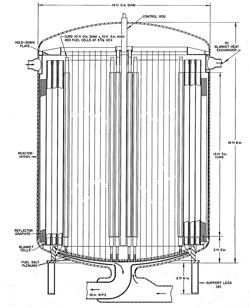 An elevation view of the reactor vessel from ORNL-4191 for a molten-salt breeder reactor. The central region consists of hexagonal graphite prisms arranged on a triangular pitch. The transition region of the reactor consists of cylindrical graphite tubes open at each end and allowed to fill with blanket salt. The reflector consists of solid graphite cylinders. From ORNL-4191, page 73.