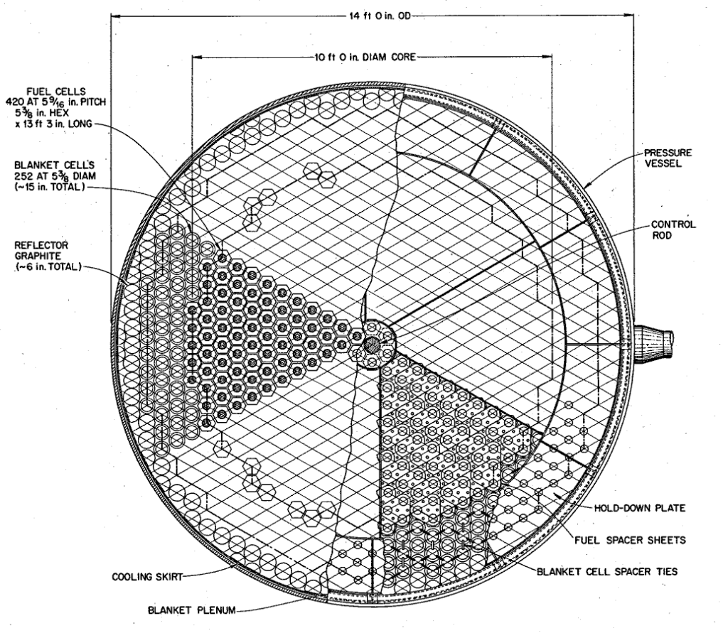 A cross-sectional view of the reactor vessel from ORNL-4191 for a molten-salt breeder reactor. The central region consists of hexagonal graphite prisms arranged on a triangular pitch. The transition region of the reactor consists of cylindrical graphite tubes open at each end and allowed to fill with blanket salt. The reflector consists of solid graphite cylinders. From ORNL-4191, page 72.