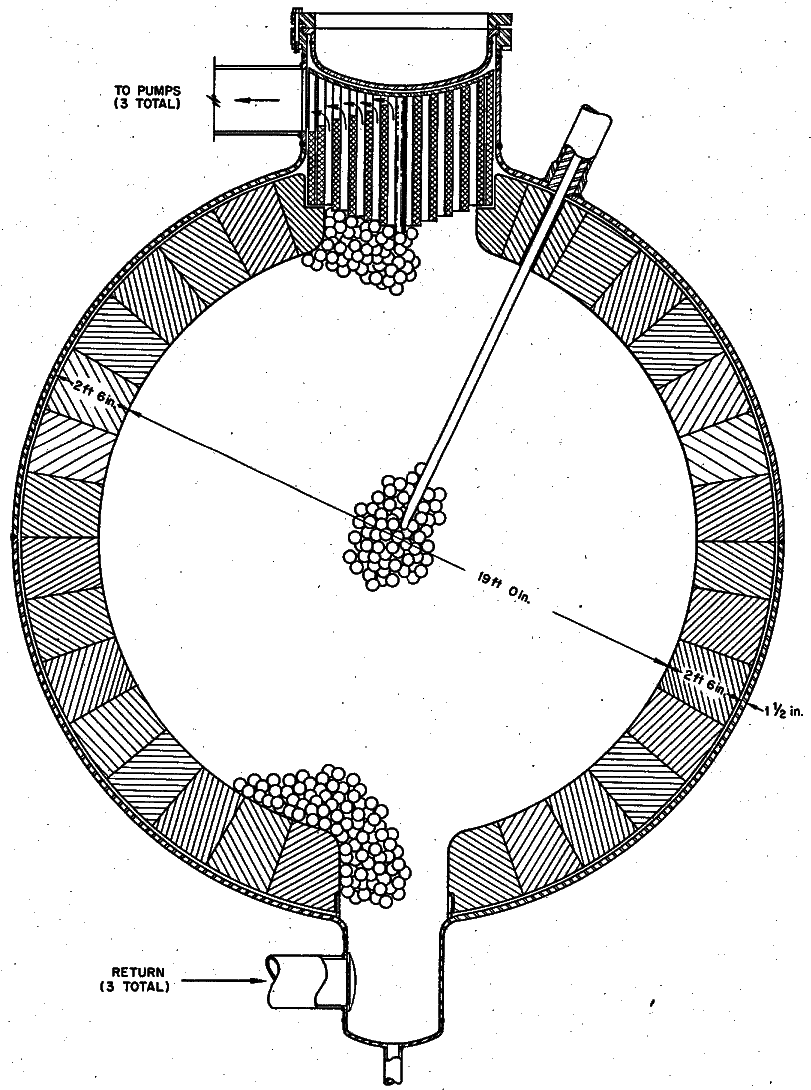 A cross-sectional view of an alternative MSBR design from ORNL-4548 for a molten-salt breeder reactor. This design is not prismatic but uses floating graphite spheres to provide moderation. The thick reflector blocks line the interior of the reactor vessel. From ORNL-4548, page 52.