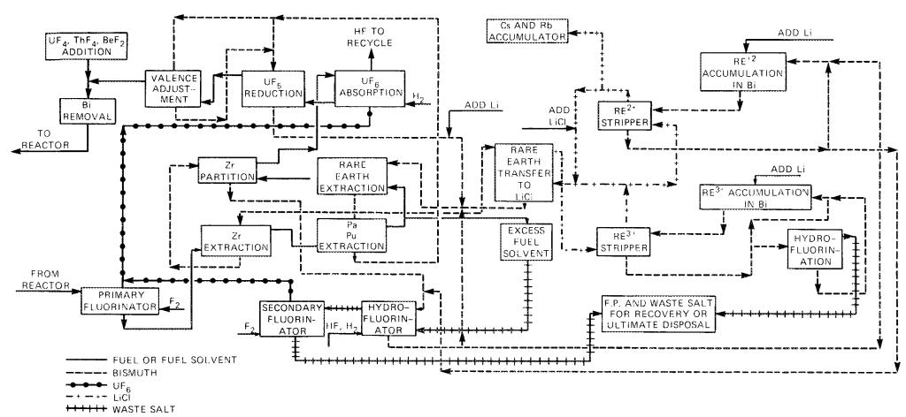 Denatured MSR chemical processing flowsheet (from ORNL-TM-6415, pg 105).