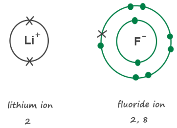 concept-lithium-fluoride
