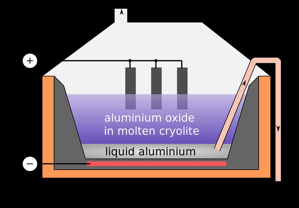 electrolytic-cell-al2o3